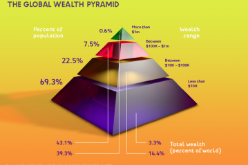 Wealth Transfer – bottom to top